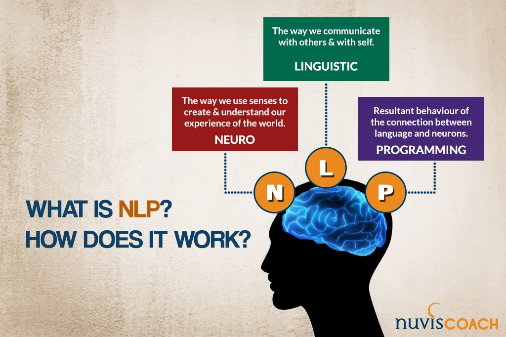 What is Neuro Linguistic Programming (NLP) How does it work? - Nuvis Coach NLP Training Coaching