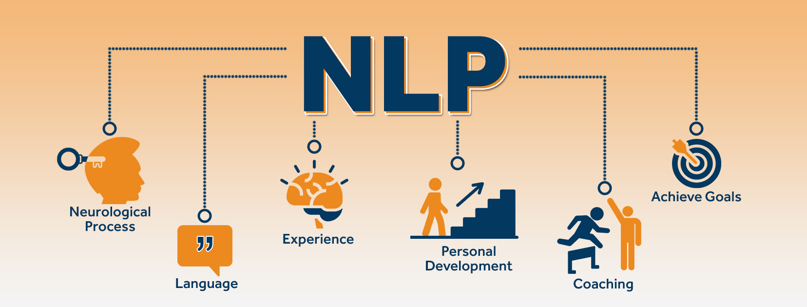 What is NLP (Neuro-Linguistic Programming) - Nuvis Coach